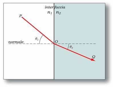 velocità della luce calcolo